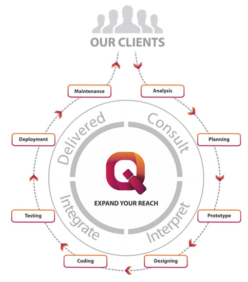 Web Designers Qatar